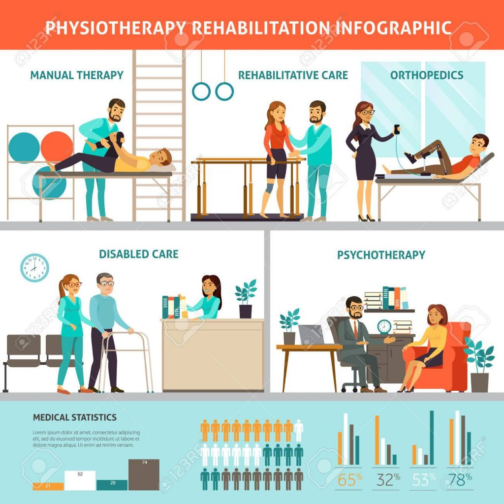 physiotherapy by one of the best orthopedic doctor in jaipur